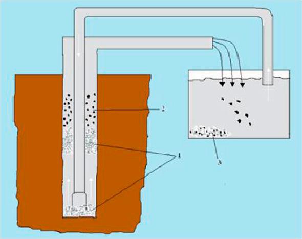 Схема процесса промывки